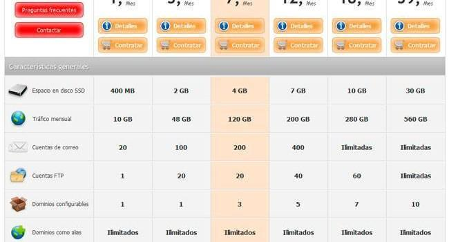 Loading Hosting España para WordPress y PrestaShop